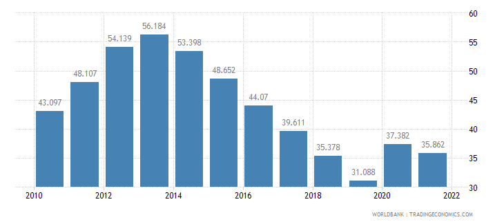 spain unemployment youth male percent of male labor force ages 15 24 wb data