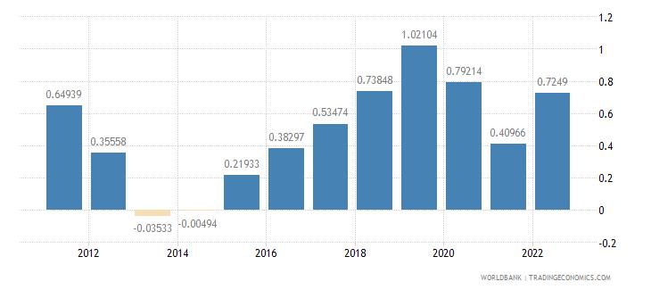 spain urban population growth annual percent wb data