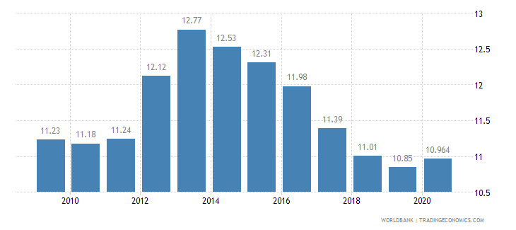 spain vulnerable employment total percent of total employment wb data