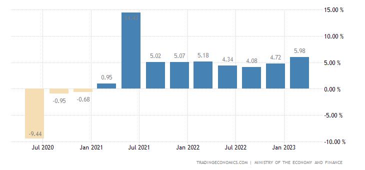 Spain Wage Growth