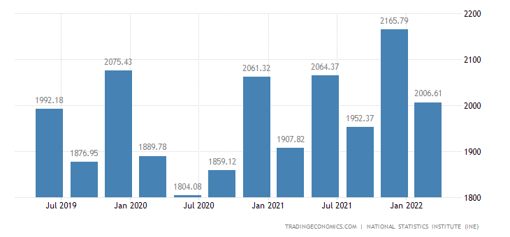 Spain Average Nominal Monthly Wages