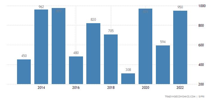 Spain Weapons Sales