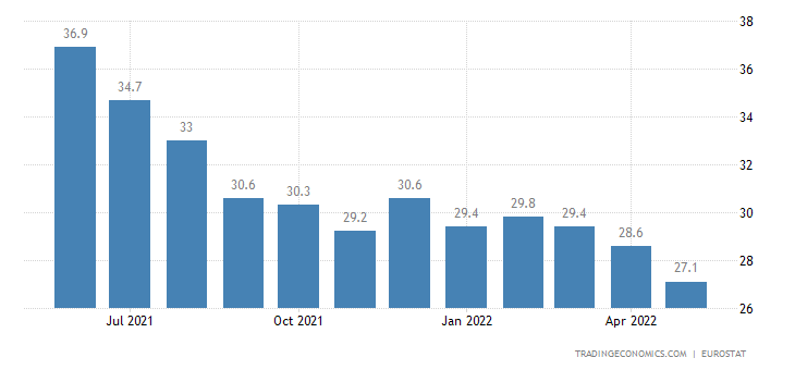 Spain Youth Unemployment Rate