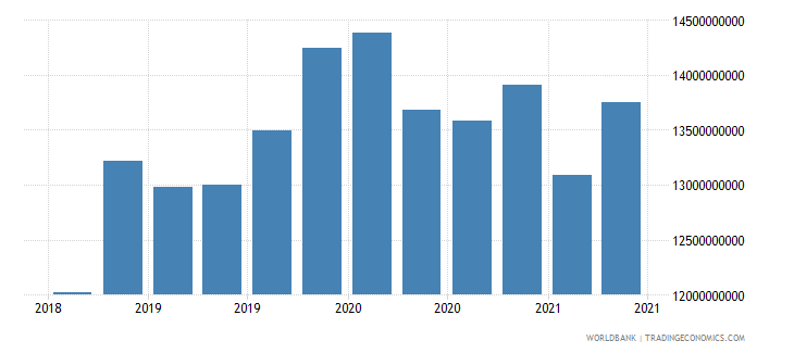 sri lanka 01_cross border loans from bis reporting banks wb data