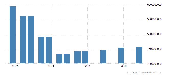 sri lanka 03_official bilateral loans total wb data