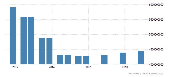 sri lanka 04_official bilateral loans aid loans wb data