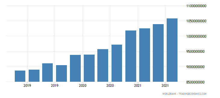 sri lanka 06_multilateral loans total wb data