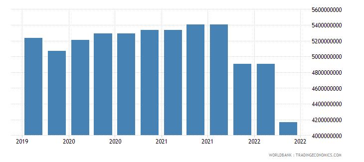 sri lanka 09_insured export credit exposures berne union wb data