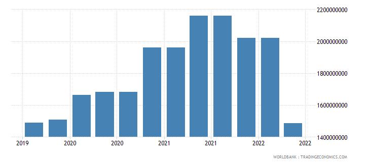 sri lanka 10_insured export credit exposures short term bu wb data