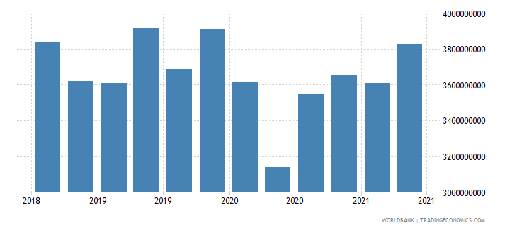 sri lanka 12_liabilities to bis banks cons  short term wb data