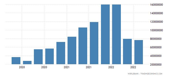 sri lanka 13_multilateral loans imf short term wb data