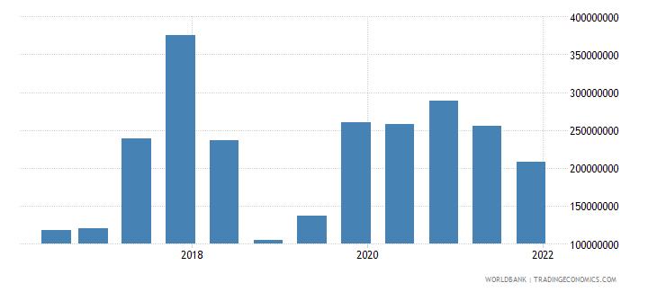 sri lanka 15_debt securities held by nonresidents total short term wb data