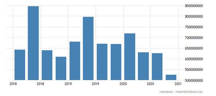 sri lanka 24_international reserves excluding gold wb data