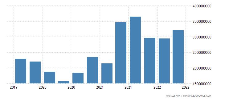 sri lanka 27_cross border deposits with bis rep banks wb data