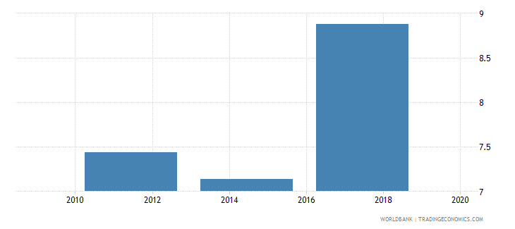 sri lanka account used to receive wages percent age 15 wb data
