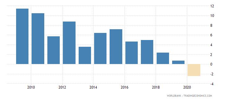 sri lanka adjusted net national income annual percent growth wb data