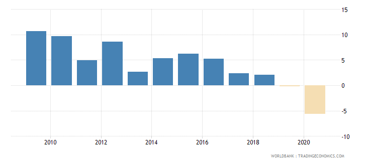 sri lanka adjusted net national income per capita annual percent growth wb data