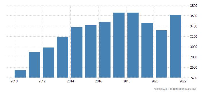 sri lanka adjusted net national income per capita current us$ wb data