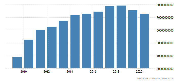 sri lanka adjusted net national income us dollar wb data