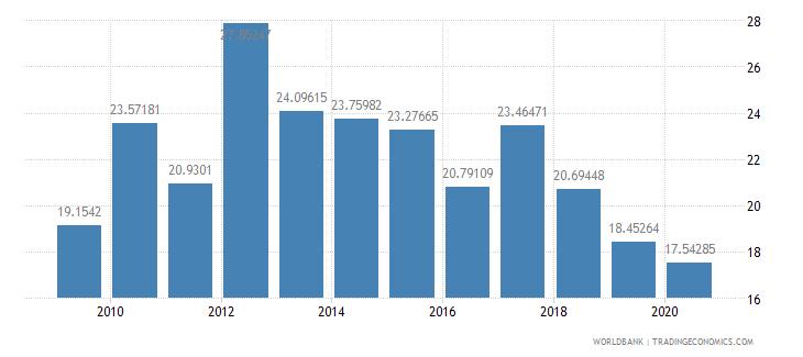 sri lanka adjusted net savings excluding particulate emission damage percent of gni wb data