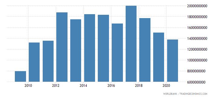 sri lanka adjusted net savings excluding particulate emission damage us dollar wb data