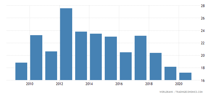 sri lanka adjusted net savings including particulate emission damage percent of gni wb data