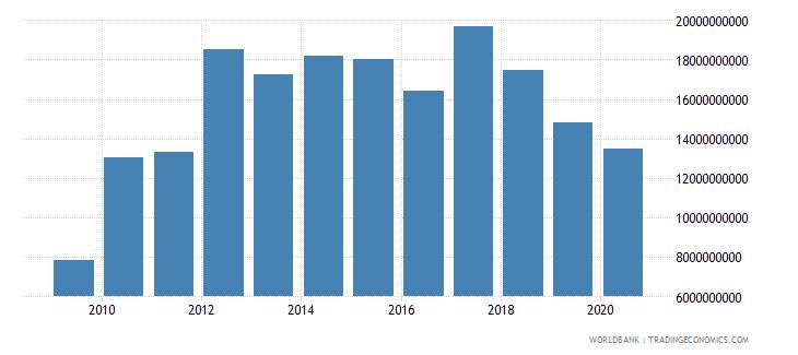 sri lanka adjusted net savings including particulate emission damage us dollar wb data