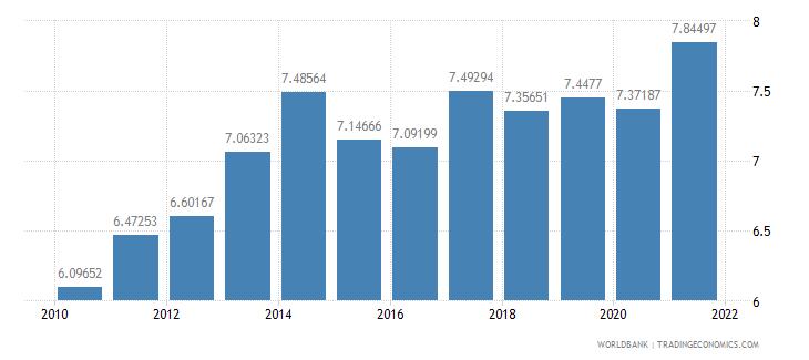 sri lanka adjusted savings consumption of fixed capital percent of gni wb data