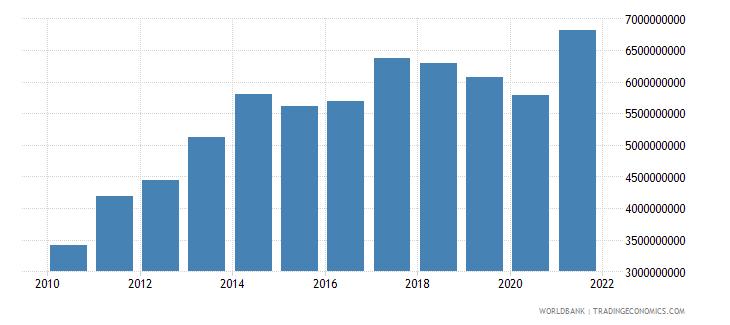 sri lanka adjusted savings consumption of fixed capital us dollar wb data