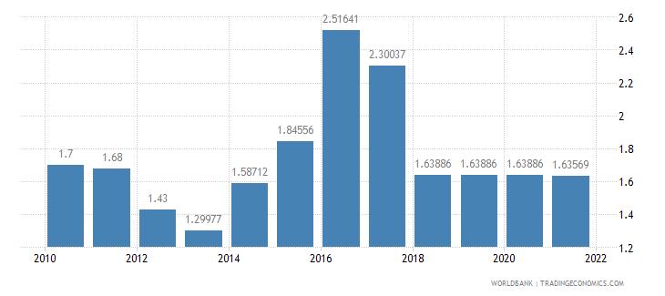sri lanka adjusted savings education expenditure percent of gni wb data