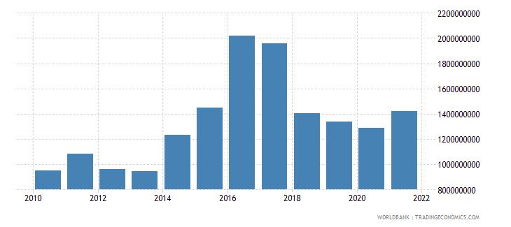 sri lanka adjusted savings education expenditure us dollar wb data