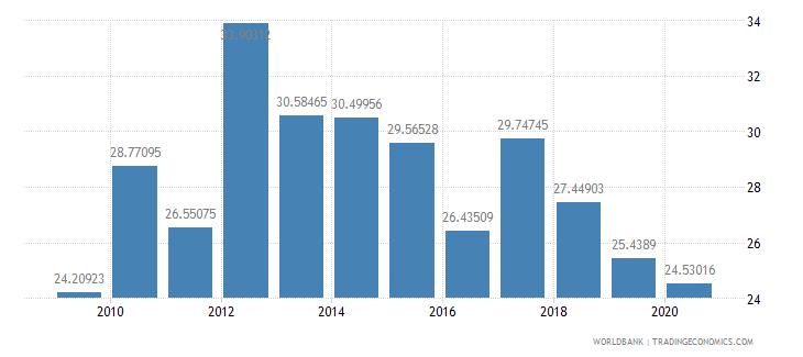 sri lanka adjusted savings gross savings percent of gni wb data