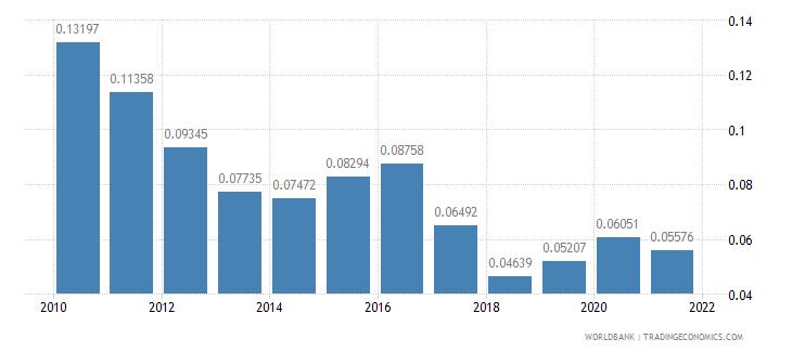 sri lanka adjusted savings net forest depletion percent of gni wb data