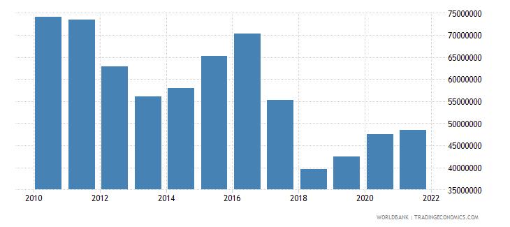 sri lanka adjusted savings net forest depletion us dollar wb data