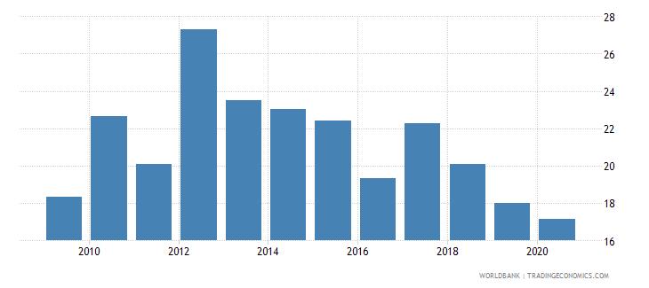 sri lanka adjusted savings net national savings percent of gni wb data