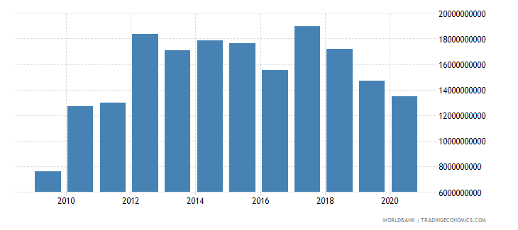 sri lanka adjusted savings net national savings us dollar wb data
