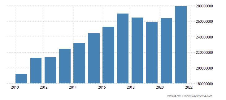 sri lanka adjusted savings particulate emission damage us dollar wb data