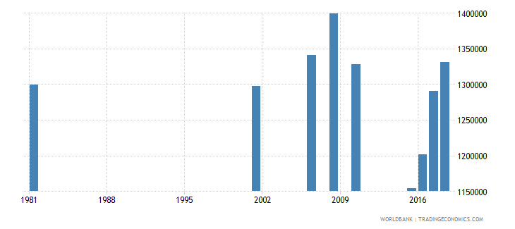 sri lanka adult illiterate population 15 years both sexes number wb data