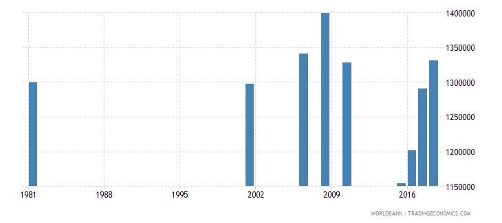 sri lanka adult illiterate population 15 years both sexes number wb data