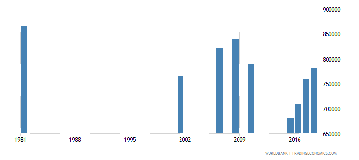 sri lanka adult illiterate population 15 years female number wb data