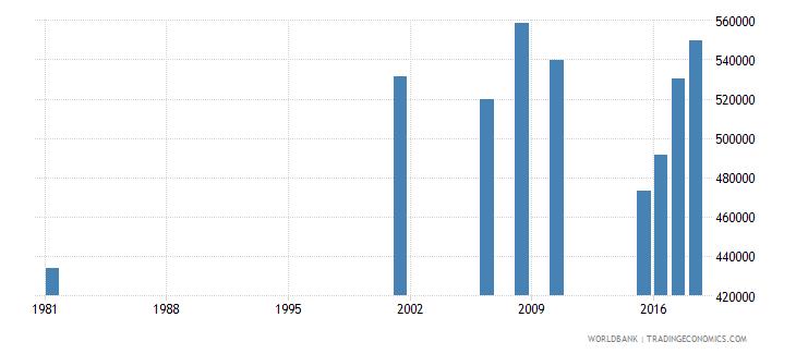 sri lanka adult illiterate population 15 years male number wb data