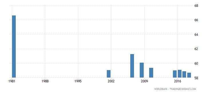 sri lanka adult illiterate population 15 years percent female wb data