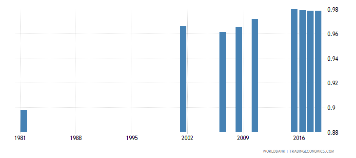 sri lanka adult literacy rate population 15 years gender parity index gpi wb data