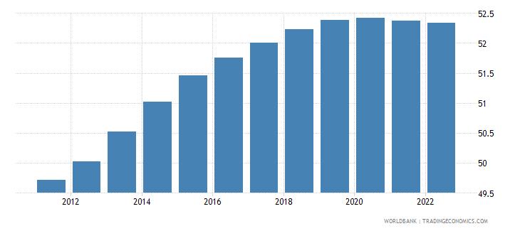 sri lanka age dependency ratio percent of working age population wb data