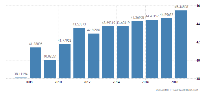 sri lanka agricultural land percent of land area wb data