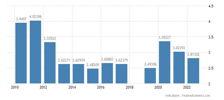 sri lanka agricultural raw materials exports percent of merchandise exports wb data