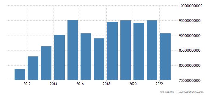 sri lanka agriculture value added constant lcu wb data