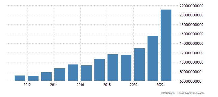 sri lanka agriculture value added current lcu wb data