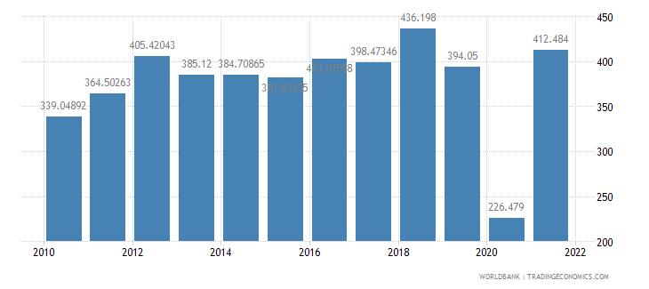 sri lanka air transport freight million ton km wb data