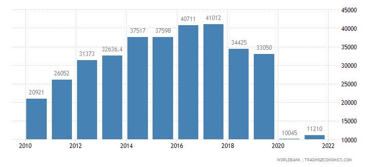 sri lanka air transport registered carrier departures worldwide wb data